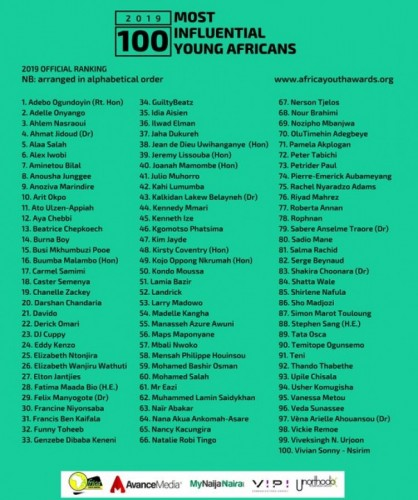 Three Ethiopians Named Among 100 Most Influential Young Africans